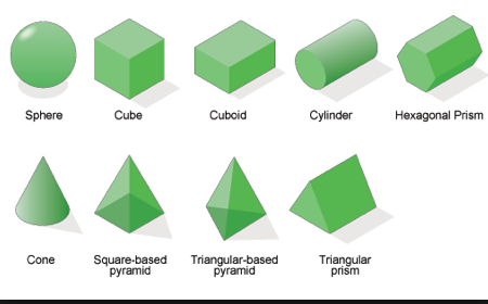 We have recapped on the names and features of 2 and 3D shapes. This ...